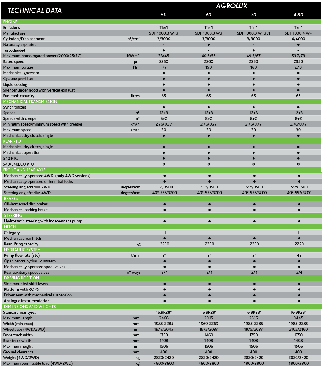 Technical sheet - Agrolux 50 | 60 | 70 | 4.80