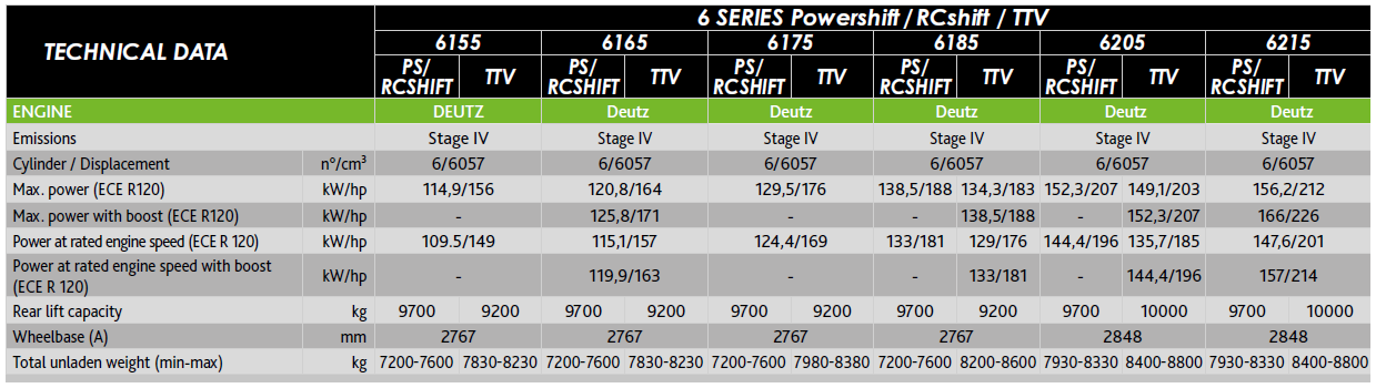 Technical sheet - 6 Series Stage 4 (Tier4 Final)