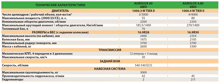 Technical Agrolux
