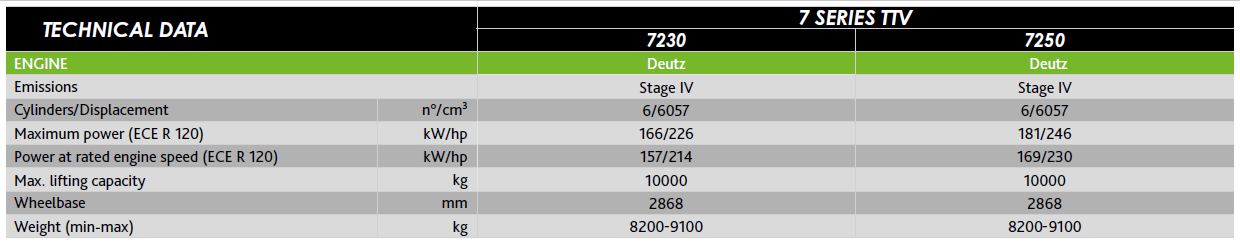 Technical sheet - 7 Series Stage 4 (Tier4 Final)